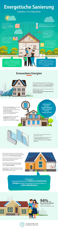 Energetische Sanierung Infografik